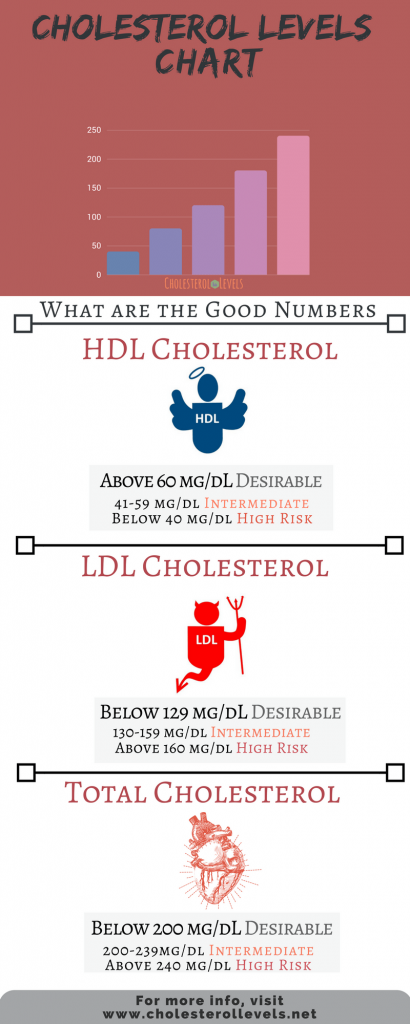 High- Density Lipoprotein (HDL), Low-Density Lipoproteins